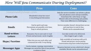 Long-distance communication options during a military deployment #milspouse www.seasonedspouse.com