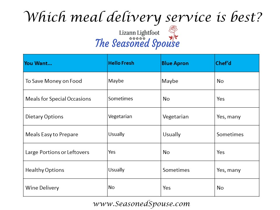 Which meal delivery service is best for you?